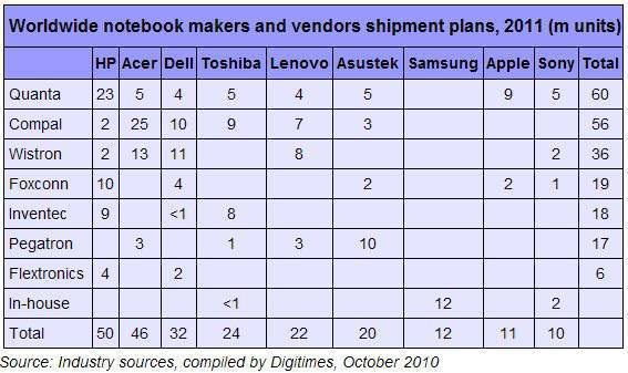 DigiTimes table of notebook makers and vendor shipment plans, 2011