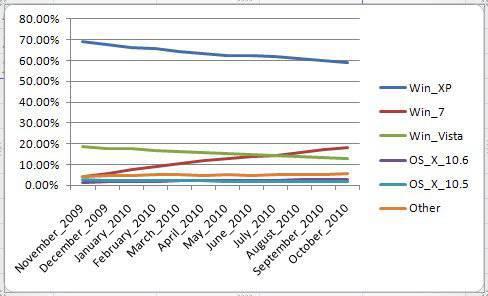 NetMarketShare charts the operating system market