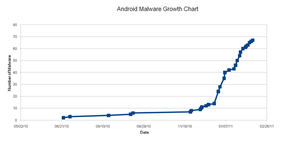 Android malware growth chart
