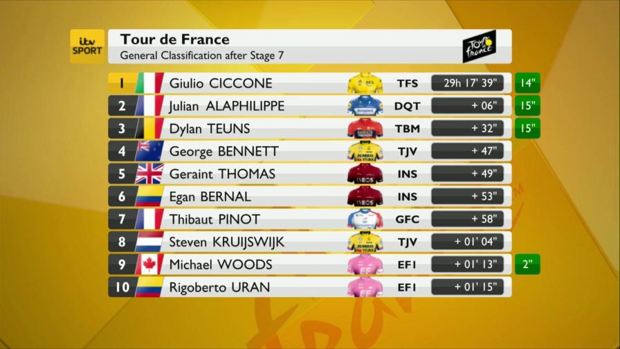 Le Tour de France S2019E08 Stage 08 Highlights ITV WEB-DL AAC H 264